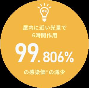 屋内に近い光量で6時間作用99.806%の感染価の減少