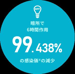 暗所で6時間作用99.438%の感染価の減少